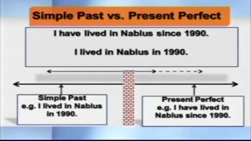 THE PRESENT PERFECT & THE SIMPLE PAST