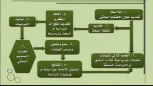 خريطة مفاهيمية