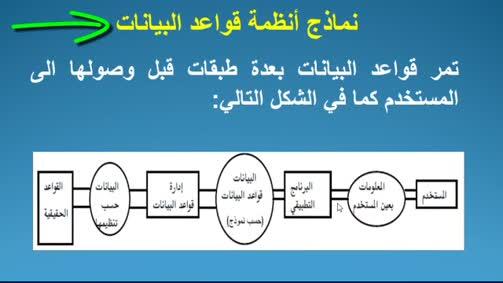 نماذج انظمة قواعد البيانات