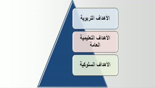 الأهداف التعليمية