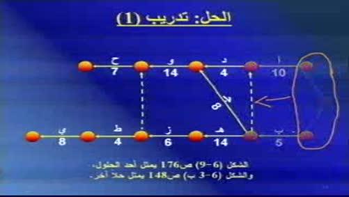 المحاضرة السادسة-الجزء الثاني-مقرر إدارة المشاريع