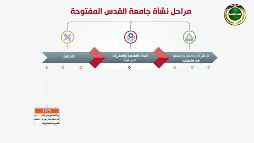 مراحل نشأة جامعة القدس المفتوحة