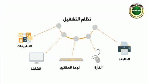 مبادىء الحاسوب - الوحدة الثانية - نظم التشغيل