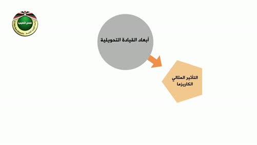 مقرر المسؤولية المجتمعية-القيادة التحويلية والمسؤولية المجتمعية-أبعاد القيادة التحويلية