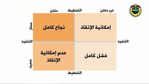 مقرر الإدارة الاستراتيجية/الحلقة السابعة
